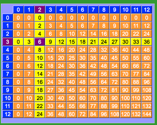 Simple multiplication practice the digital scoop - Multiplication table interactive ...