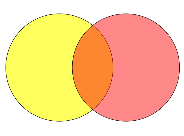 Creating Venn Diagrams Using Google Drawings
