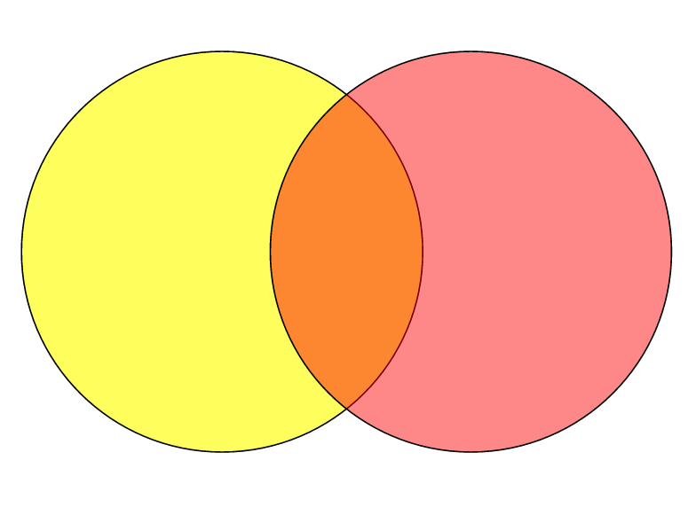 Creating venn diagrams using google drawings the digital scoop screenshot 2014 04 13 200333 ccuart Image collections