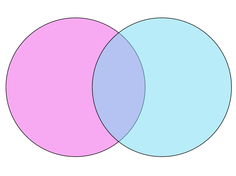 Creating Venn Diagrams Using Google Drawings The Digital Scoop