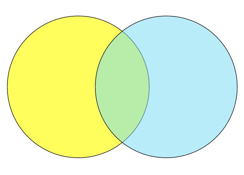 Creating Venn Diagrams Using Google Drawings The Digital Scoop